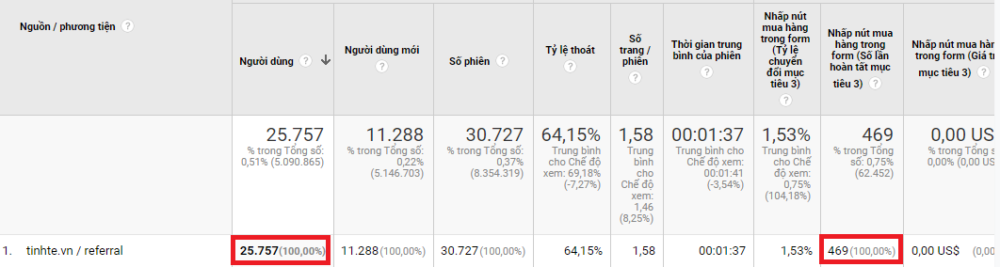 Chi So Traffic Google Analytic